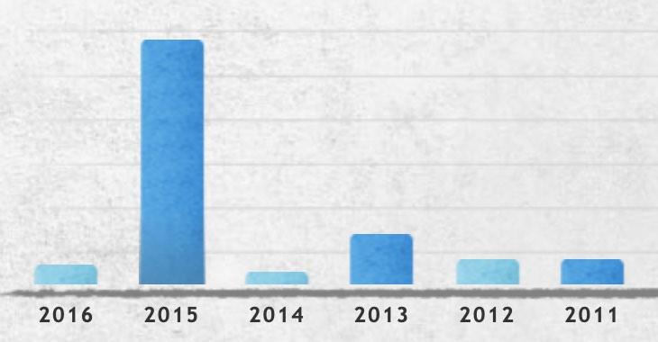 Transmission complaint chart from CarComplaints.com