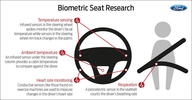 Biometric Seat Research