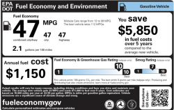 A car's window sticker showing a combined fuel economy rating of 47 miles per gallon