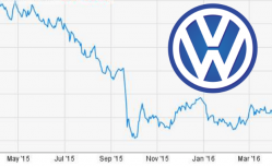 Volkswagen Shareholders Say Emissions Cheating Cost Them Big