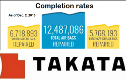 Takata Airbag Recall List Just Got Bigger